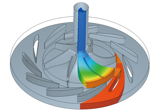 Functions for turbomachinery