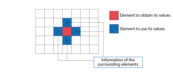 Figure 5.14: Element surrounded by other elements