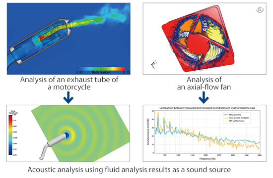 Co-simulation with Actran, acoustic analysis software